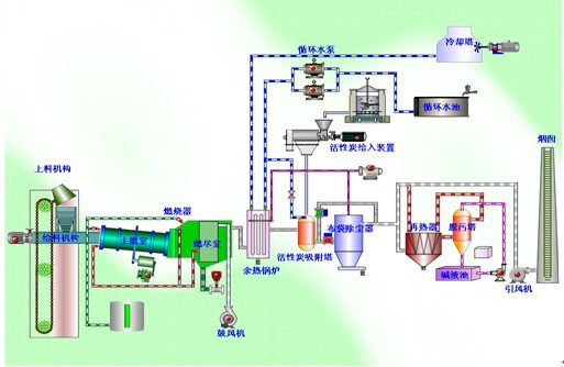 Waste treatment technology and equipment